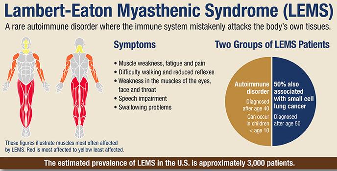 Lambert-Eaton Myasthenic Syndrome | CheckRare